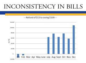 Inconsistency in bills